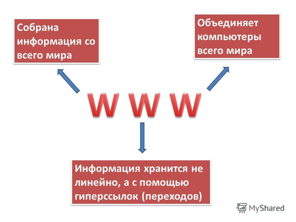 Собрана информация со всего мира Объединяет компьютеры всего мира Информация хранится не линейно, а с помощью гиперссылок (переходов)