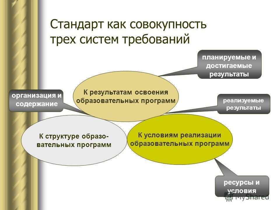 организация и содержание планируемые и достигаемые результаты ресурсы и условия реализуемые результаты К структуре образо- вательных программ К результатам освоения образовательных программ К условиям реализации образовательных программ Стандарт как