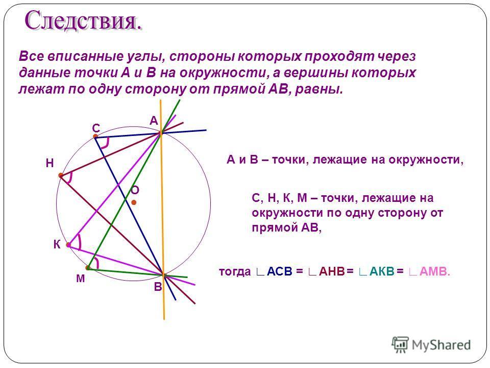 Все вписанные углы, стороны которых проходят через данные точки А и В на окружности, а вершины которых лежат по одну сторону от прямой АВ, равны. О А и В – точки, лежащие на окружности, С, Н, К, М – точки, лежащие на окружности по одну сторону от пря