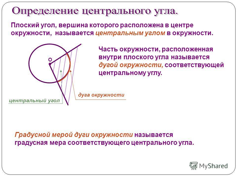 Плоский угол, вершина которого расположена в центре окружности, называется центральным углом в окружности. О Часть окружности, расположенная внутри плоского угла называется дугой окружности, соответствующей центральному углу. центральный угол дуга ок
