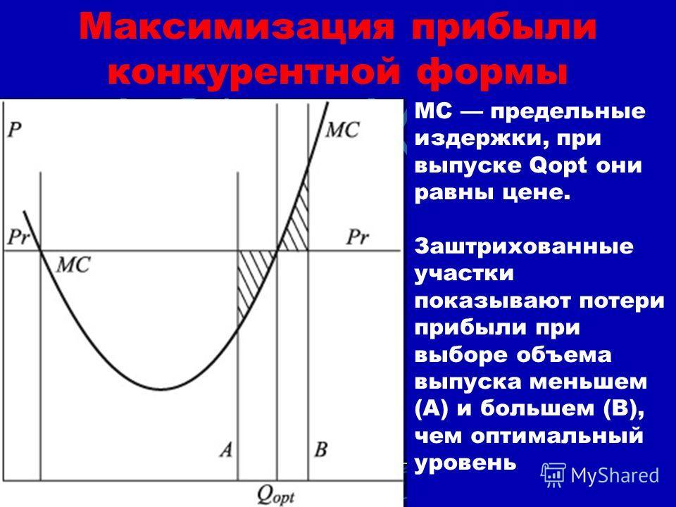 Максимизация прибыли конкурентной формы Прибыль конкурентной фирмы достигает максимума при таком объеме выпуска, при котором MC=P