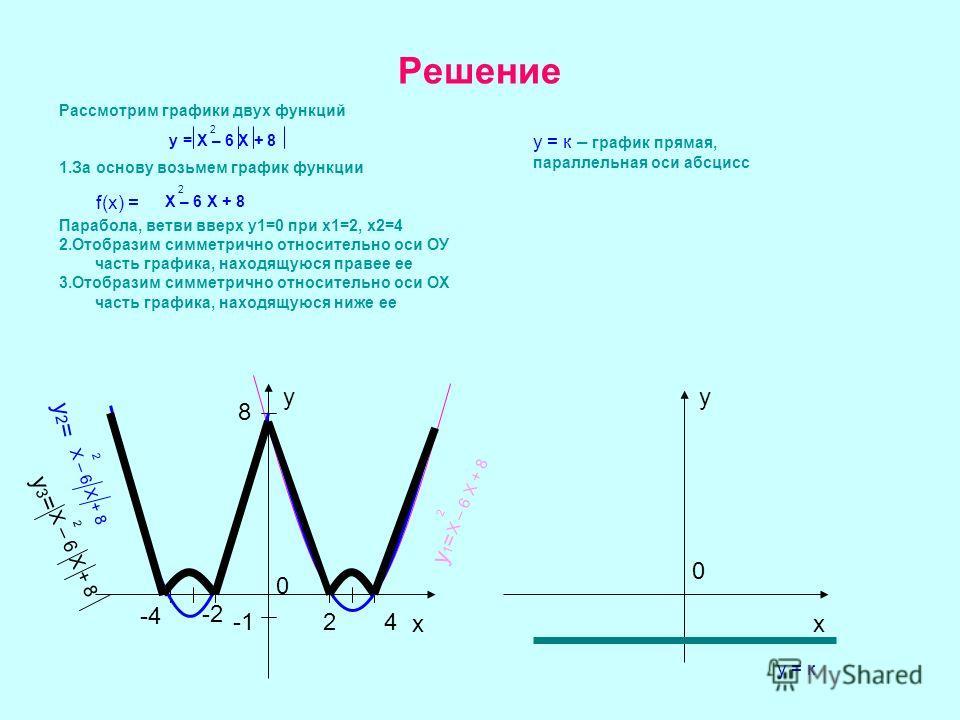 Решение Рассмотрим графики двух функций 1.За основу возьмем график функции Парабола, ветви вверх у1=0 при х1=2, х2=4 2.Отобразим симметрично относительно оси ОУ часть графика, находящуюся правее ее 3.Отобразим симметрично относительно оси ОХ часть гр