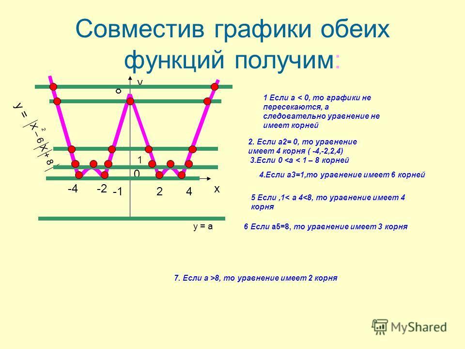 Совместив графики обеих функций получим: у 0 24 -4 8 Х – 6 Х + 8 2 у = у = а х 1 Если а < 0, то графики не пересекаются, а следовательно уравнение не имеет корней 2. Если а2= 0, то уравнение имеет 4 корня ( -4,-2,2,4) 3.Если 0