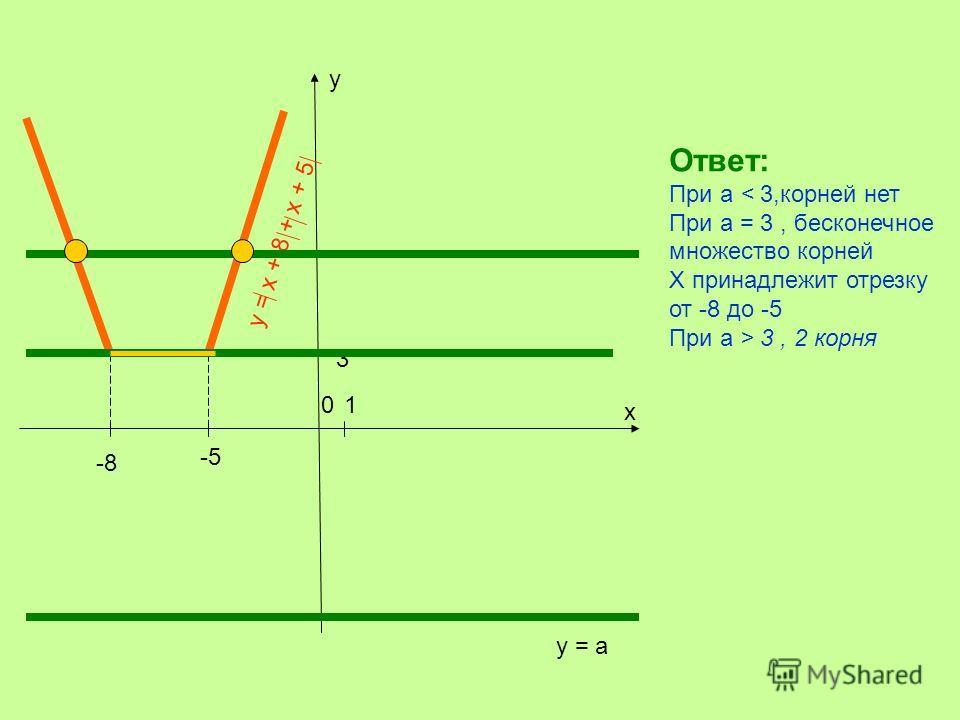 х у 01 3 -8 -5 у = х + 8 + х + 5 у = а Ответ: При а < 3,корней нет При а = 3, бесконечное множество корней Х принадлежит отрезку от -8 до -5 При а > 3, 2 корня