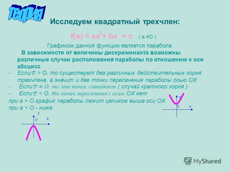 Исследуем квадратный трехчлен: f(x) = ax + bx + c ( a O ) Графиком данной функции является парабола В зависимости от величины дискриминанта возможны различные случаи расположения параболы по отношению к оси абсцисс -Если D > O, то существует два разл
