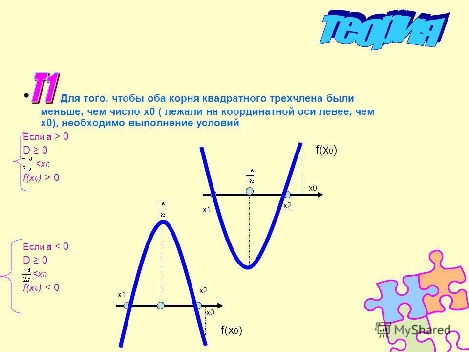 Для того, чтобы оба корня квадратного трехчлена были меньше, чем число х0 ( лежали на координатной оси левее, чем х0), необходимо выполнение условий Если а > 0 D 0  0 Если а < 0 D 0