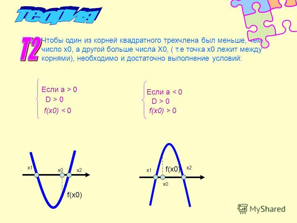 Чтобы один из корней квадратного трехчлена был меньше, чем число х0, а другой больше числа Х0, ( т.е точка х0 лежит между корнями), необходимо и достаточно выполнение условий: Если а > 0 f(x0) < 0 D > 0D > 0 Если а < 0 D > 0 f(x0) > 0 x1 x2x0 f(x0) x
