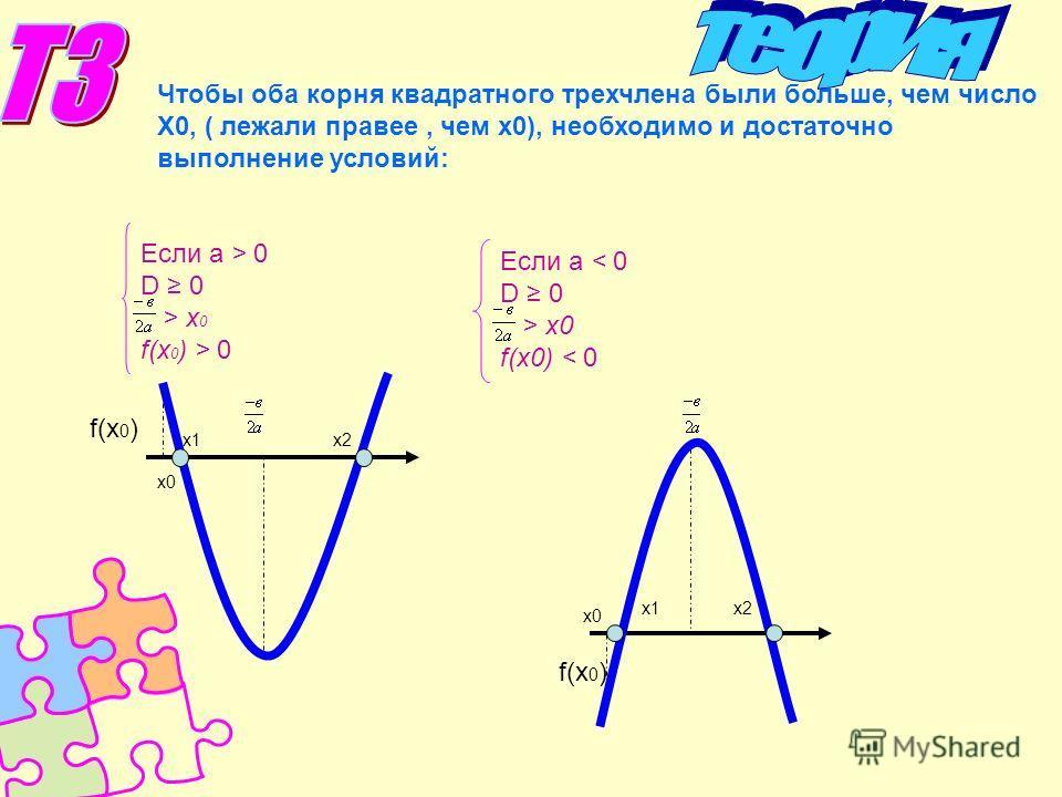 Чтобы оба корня квадратного трехчлена были больше, чем число Х0, ( лежали правее, чем х0), необходимо и достаточно выполнение условий: Если а > 0 D 0 > x 0 f(x 0 ) > 0 Если а < 0 D 0 > x0 f(x0) < 0 x1x2 х0 f(x 0 ) x1x2 x0 f(x 0 )
