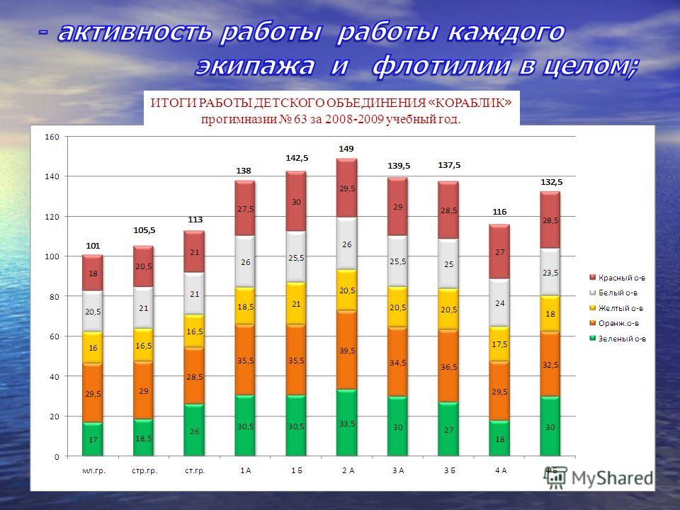 ИТОГИ РАБОТЫ ДЕТСКОГО ОБЪЕДИНЕНИЯ « КОРАБЛИК » прогимназии 63 за 2008-2009 учебный год.