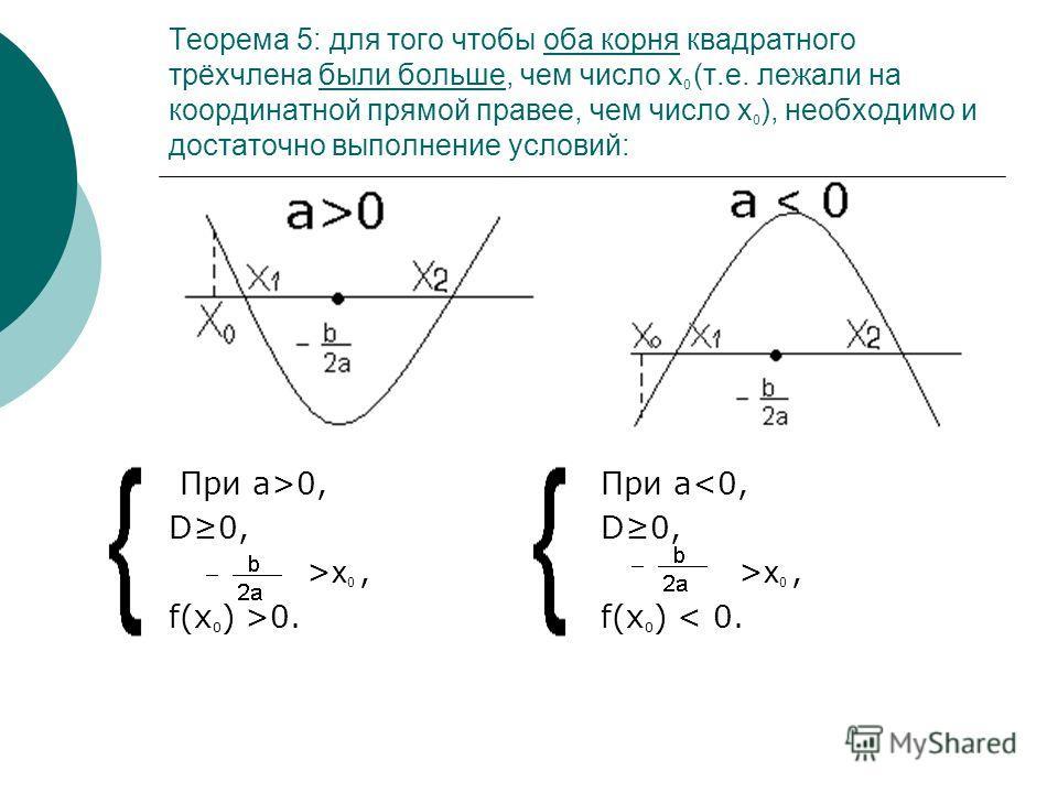 Теорема 5: для того чтобы оба корня квадратного трёхчлена были больше, чем число x 0 (т.е. лежали на координатной прямой правее, чем число x 0 ), необходимо и достаточно выполнение условий: При а>0, D0, > x 0, f(x 0 ) >0. При а x 0, f(x 0 ) < 0.