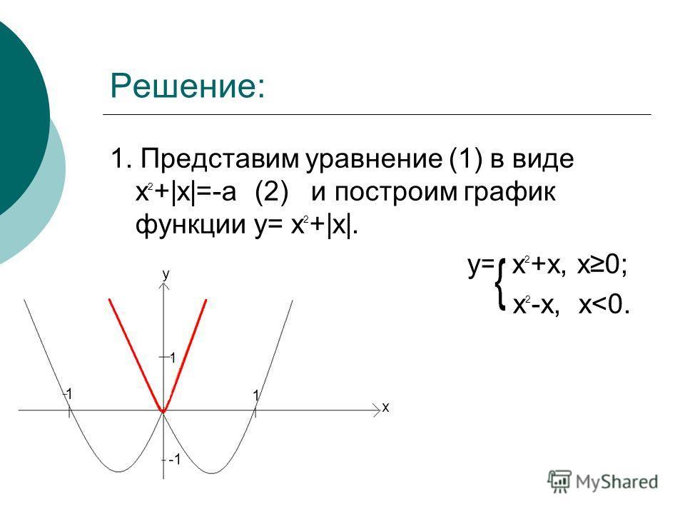 Решение: 1. Представим уравнение (1) в виде x 2 +|x|=-a (2) и построим график функции y= x 2 +|x|. y= x 2 +x, x0; x 2 -x, x