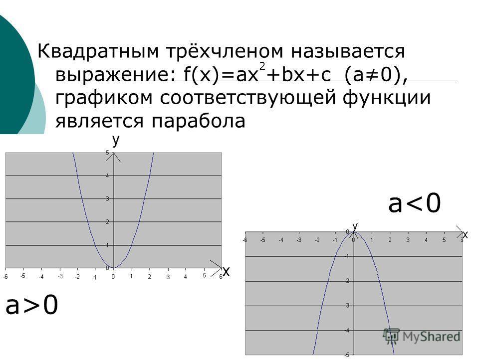 Квадратным трёхчленом называется выражение: f(x)=ax 2 +bx+c (a0), графиком соответствующей функции является парабола a>0 a
