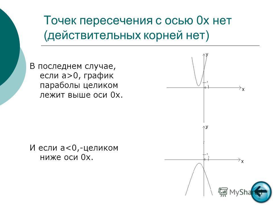 Точек пересечения с осью 0х нет (действительных корней нет) В последнем случае, если a>0, график параболы целиком лежит выше оси 0х. И если a