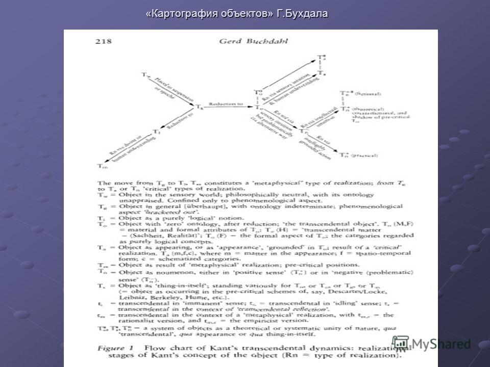 «Картография объектов» Г.Бухдала