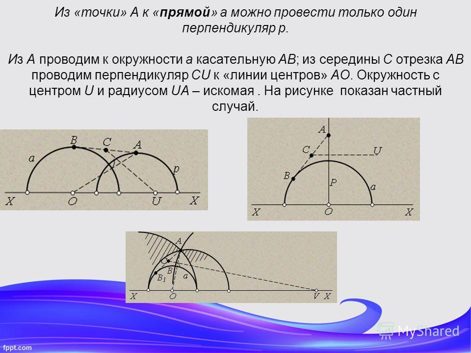 Из «точки» A к «прямой» a можно провести только один перпендикуляр p. Из A проводим к окружности a касательную AB; из середины C отрезка AB проводим перпендикуляр CU к «линии центров» AO. Окружность с центром U и радиусом UA – искомая. На рисунке пок