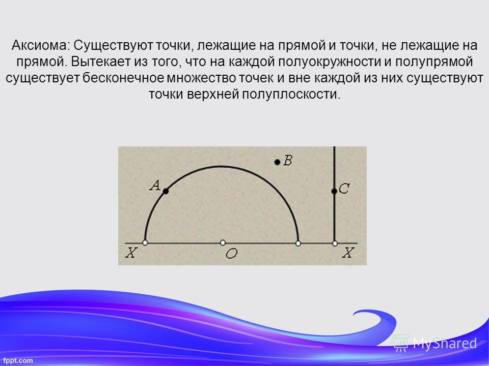 Аксиома: Существуют точки, лежащие на прямой и точки, не лежащие на прямой. Вытекает из того, что на каждой полуокружности и полупрямой существует бесконечное множество точек и вне каждой из них существуют точки верхней полуплоскости.