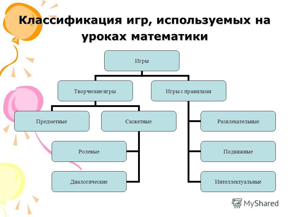 Классификация игр, используемых на уроках математики Игры Творческие игры ПредметныеСюжетные Ролевые Диалогические Игры с правилами Развлекательные Подвижные Интеллектуальные