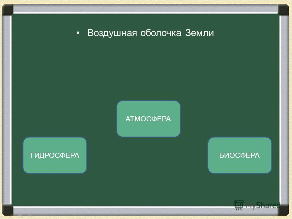 Воздушная оболочка Земли АТМОСФЕРА ГИДРОСФЕРАБИОСФЕРА
