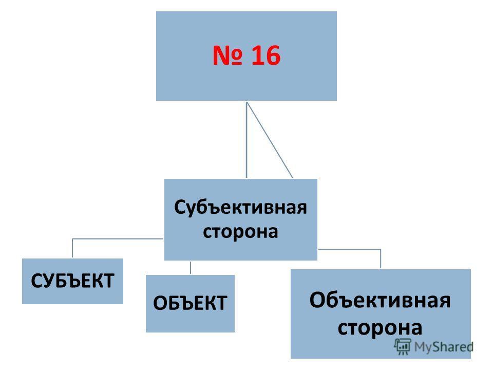 16 СУБЪЕКТ ОБЪЕКТ Объективная сторона Субъективная сторона