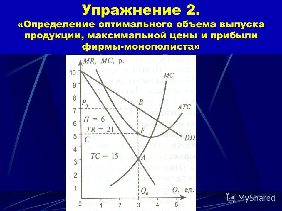 Упражнение 2. «Определение оптимального объема выпуска продукции, максимальной цены и прибыли фирмы-монополиста» π – прибыль