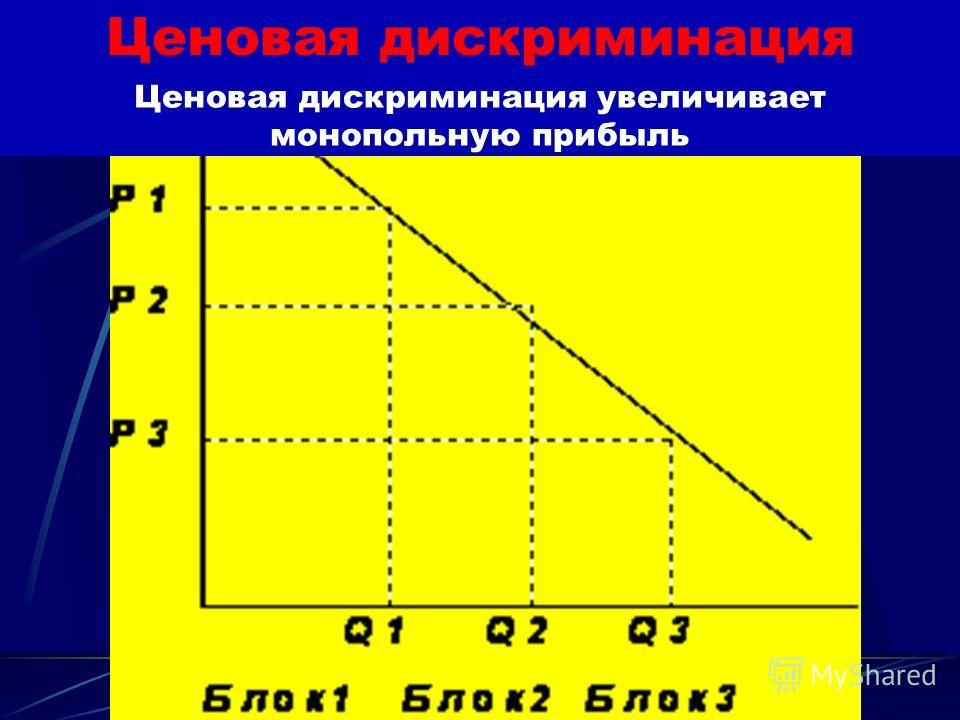 Типы ценовой дискриминации Дискриминация третьей степени – различные цены устанавливаются не для партий товара, для отдельных покупателей (например, скидки студентам и школьникам).