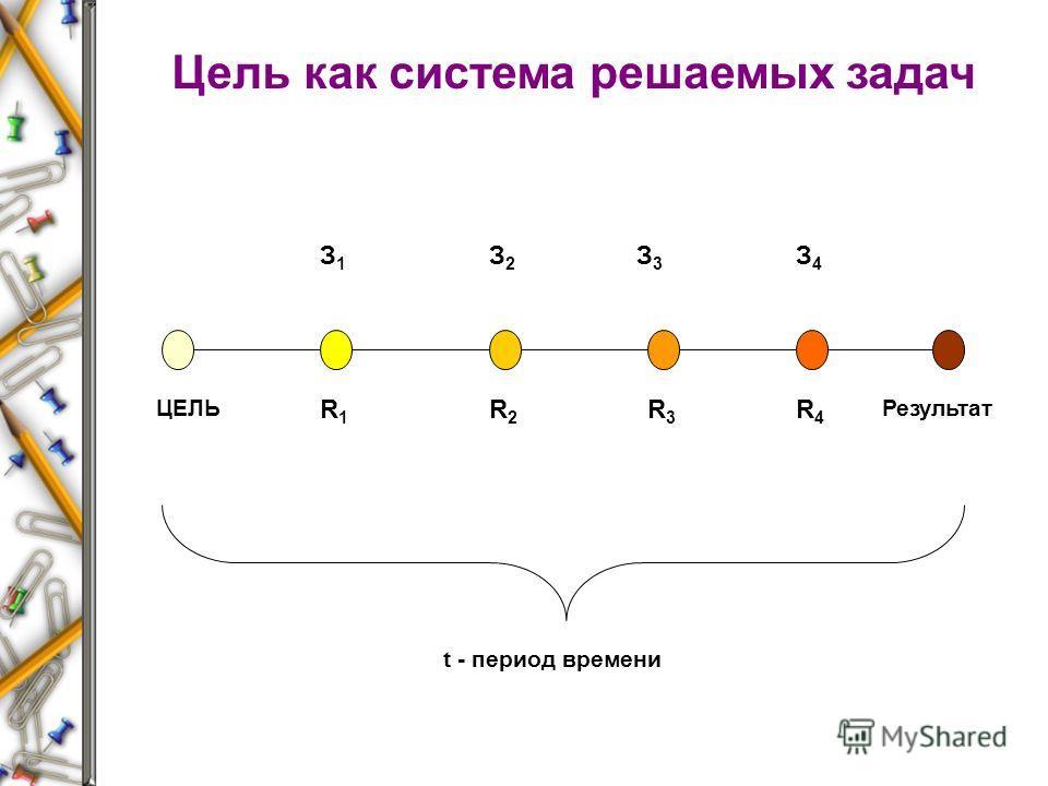 ЦЕЛЬ З2З2 З1З1 З3З3 З4З4 R1R1 R2R2 R3R3 R4R4 Результат t - период времени Цель как система решаемых задач