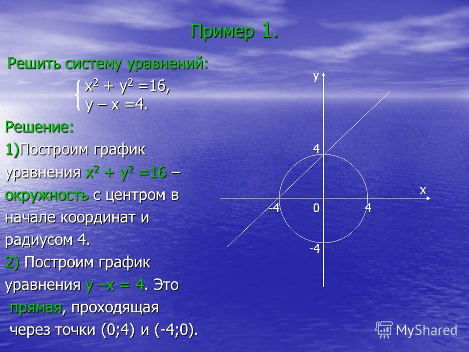 Пример 1. Решить систему уравнений: x 2 + y 2 =16, y – x =4. x 2 + y 2 =16, y – x =4.Решение: 1)Построим график уравнения x 2 + y 2 =16 – окружность с центром в начале координат и радиусом 4. 2) Построим график уравнения y –x = 4. Это прямая, проходя