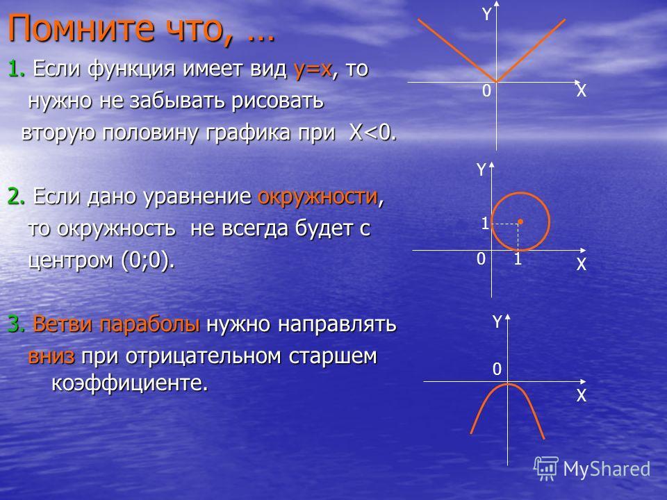 Помните что, … 1. Если функция имеет вид y=x, то нужно не забывать рисовать вторую половину графика при X X X X