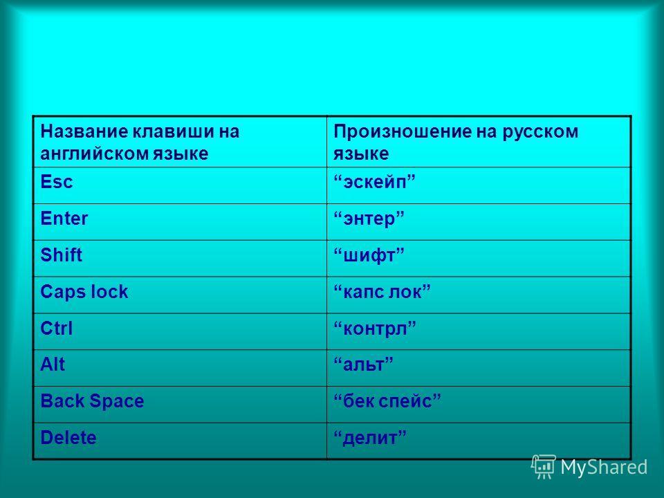 Название клавиши на английском языке Произношение на русском языке Escэскейп Enterэнтер Shiftшифт Caps lockкапс лок Ctrlконтрл Altальт Back Spaceбек спейс Deleteделит