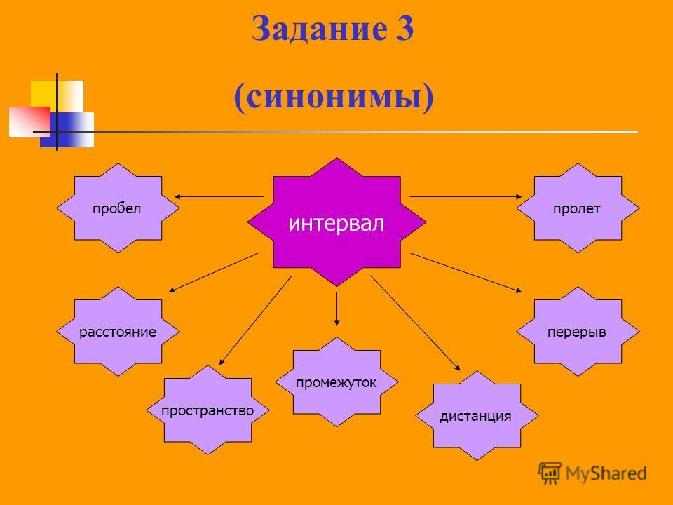интервал перерыв промежуток пробелпролет дистанция расстояние пространство Задание 3 (синонимы)