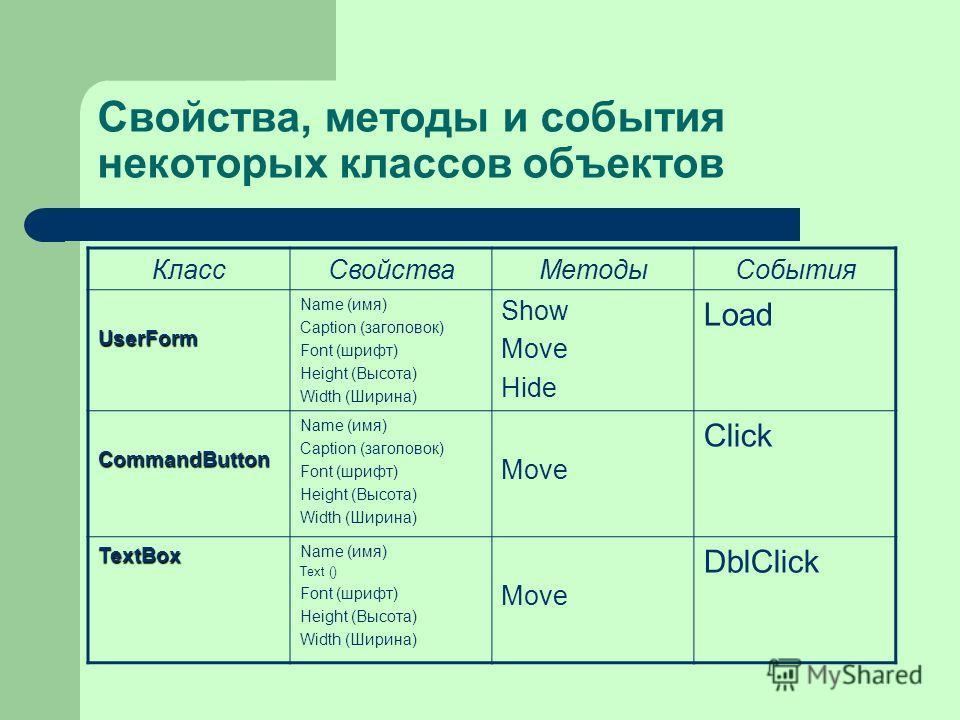 Свойства, методы и события некоторых классов объектов КлассСвойстваМетодыСобытия UserForm Name (имя) Caption (заголовок) Font (шрифт) Height (Высота) Width (Ширина) Show Move Hide Load CommandButton Name (имя) Caption (заголовок) Font (шрифт) Height