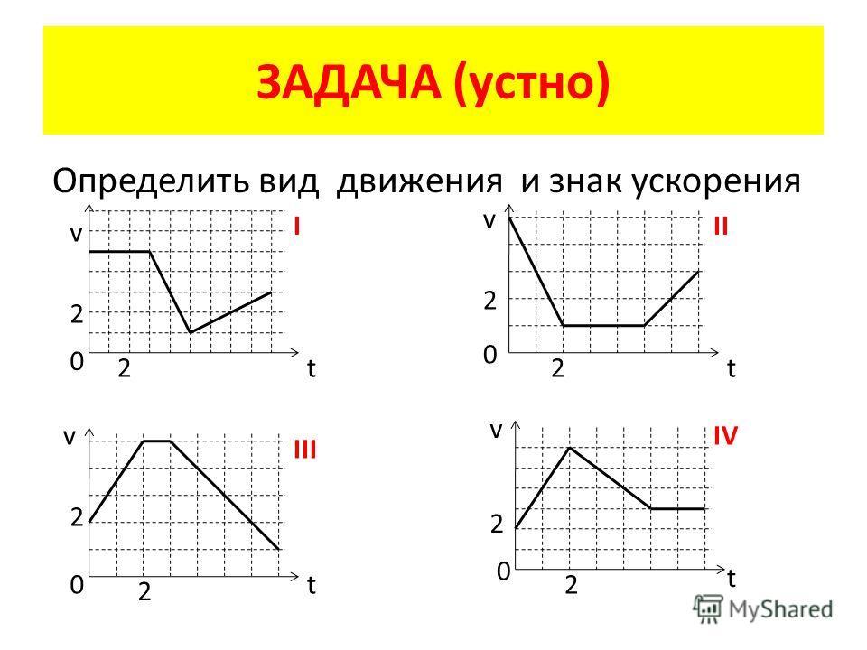 ЗАДАЧА (устно) Определить вид движения и знак ускорения v t 0 2 2 I v t 0 2 2 II v t0 2 2 III v t 0 2 2 IV