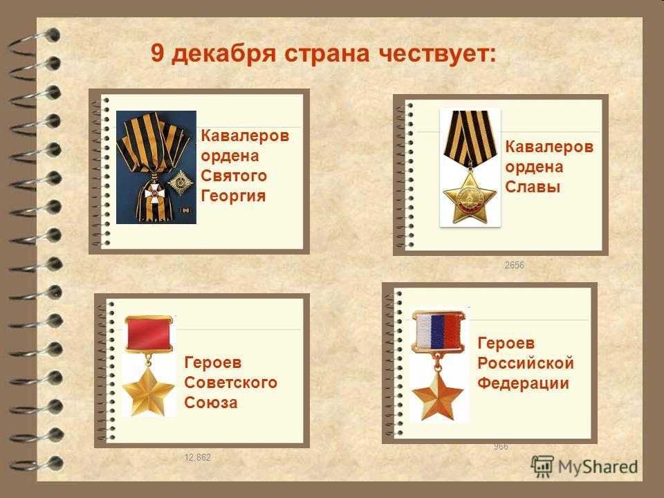 9 декабря страна чествует: Героев Советского Союза Героев Российской Федерации Кавалеров ордена Славы 966 Кавалеров ордена Святого Георгия 12.862 2656