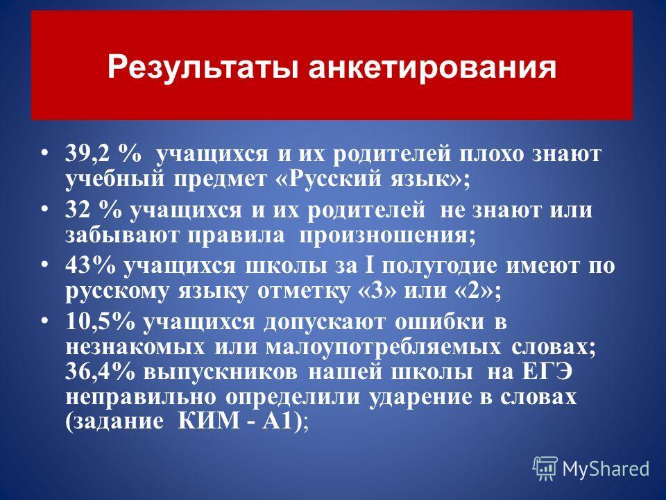 Результаты анкетирования 39,2 % учащихся и их родителей плохо знают учебный предмет « Русский язык »; 32 % учащихся и их родителей не знают или забывают правила произношения ; 43% учащихся школы за I полугодие имеют по русскому языку отметку «3» или