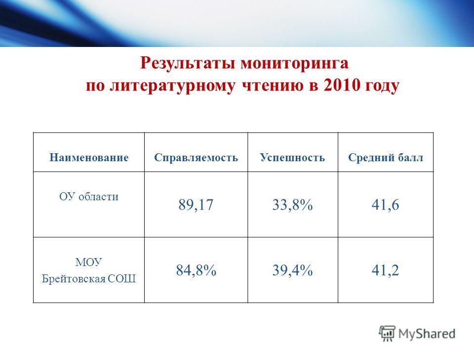 Наименование СправляемостьУспешностьСредний балл ОУ области 89,17 33,8% 41,6 МОУ Брейтовская СОШ 84,8%39,4%41,2 Результаты мониторинга по литературному чтению в 2010 году