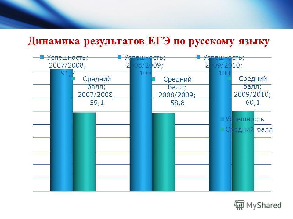 Динамика результатов ЕГЭ по русскому языку