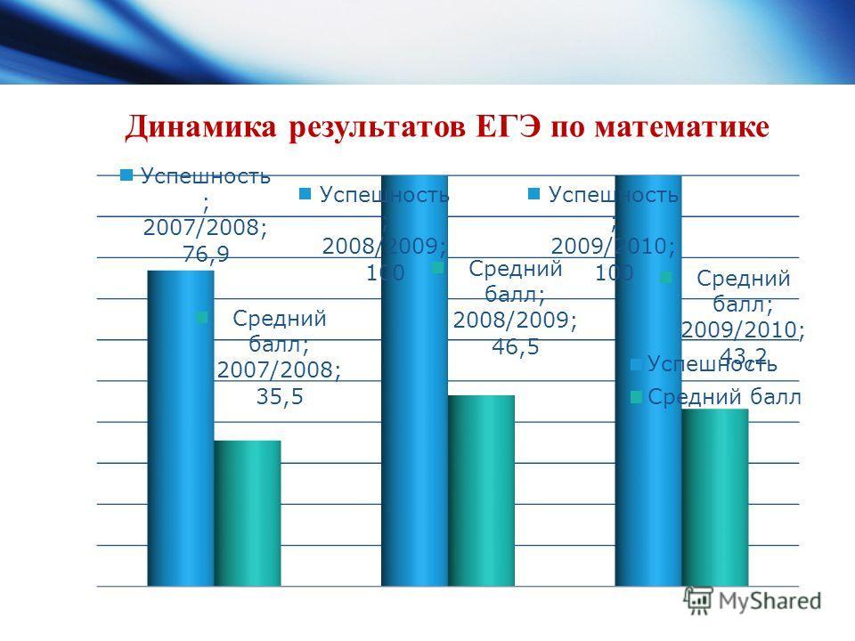 Динамика результатов ЕГЭ по математике