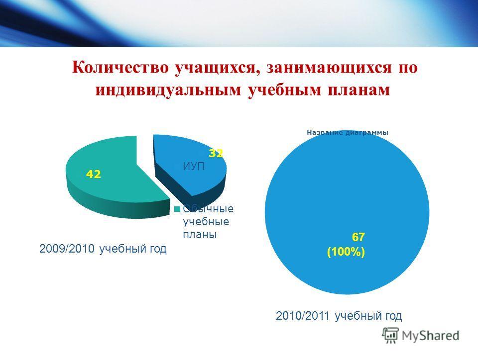 Количество учащихся, занимающихся по индивидуальным учебным планам 2009/2010 учебный год 67 (100%) 2010/2011 учебный год
