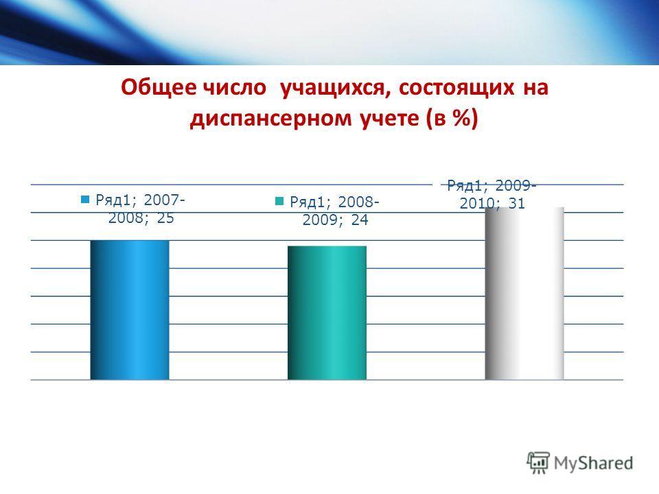 Общее число учащихся, состоящих на диспансерном учете (в %)
