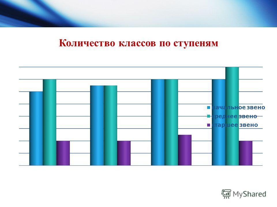 Количество классов по ступеням