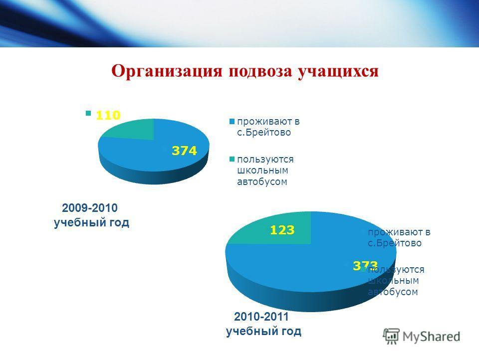 2009-2010 учебный год 2010-2011 учебный год Организация подвоза учащихся