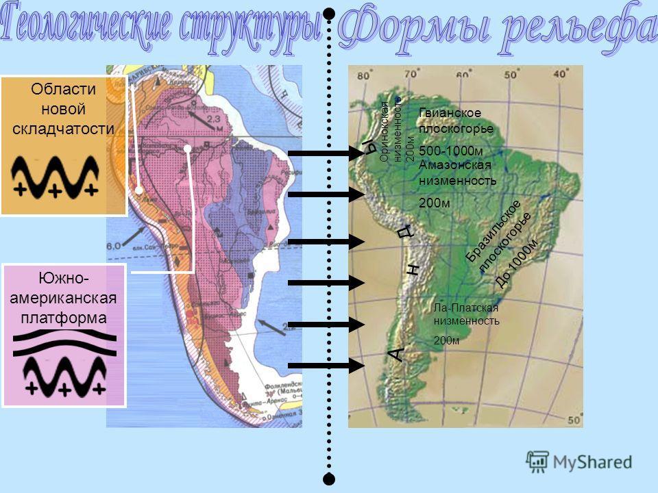 Южно- американская платформа Области новой складчатости А н д ы Ла-Платская низменность 200м Амазонская низменность 200м Бразильское плоскогорье До 1000м Гвианское плоскогорье 500-1000м Оринокская низменность 200м