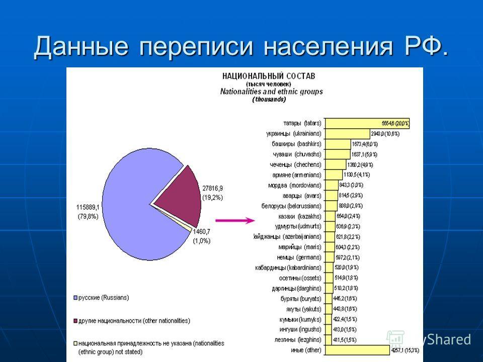 Данные переписи населения РФ.
