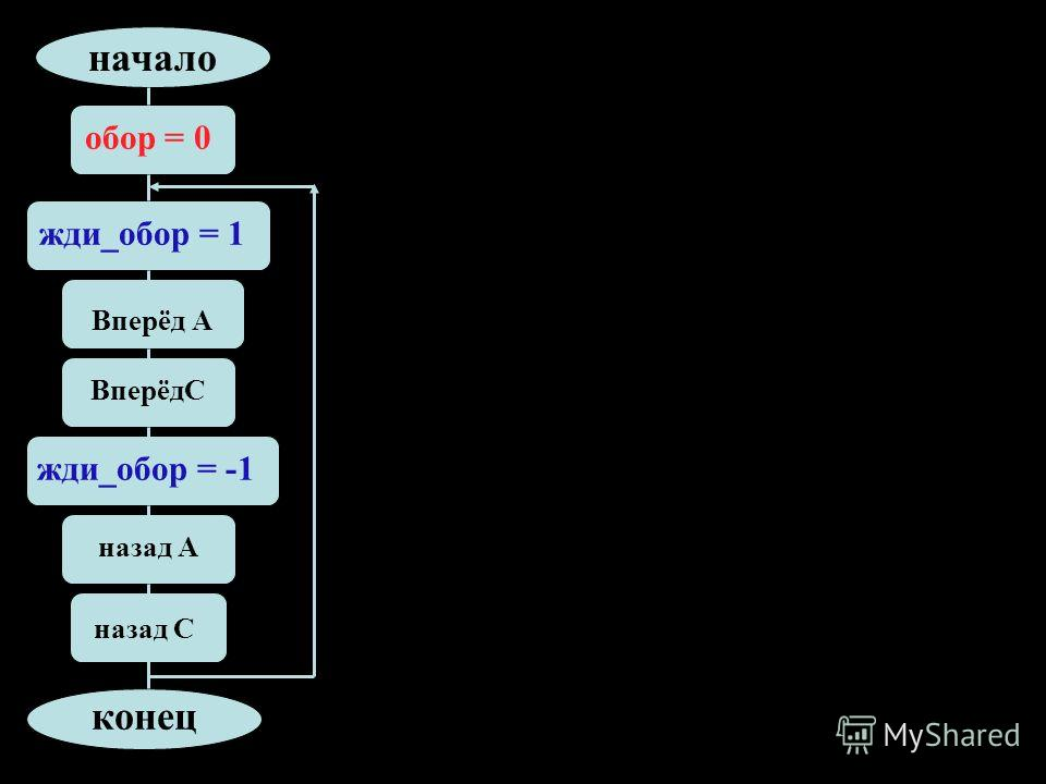 Вперёд А ВперёдC конец начало жди_обор = 1 жди_обор = -1 назад А назад C обор = 0