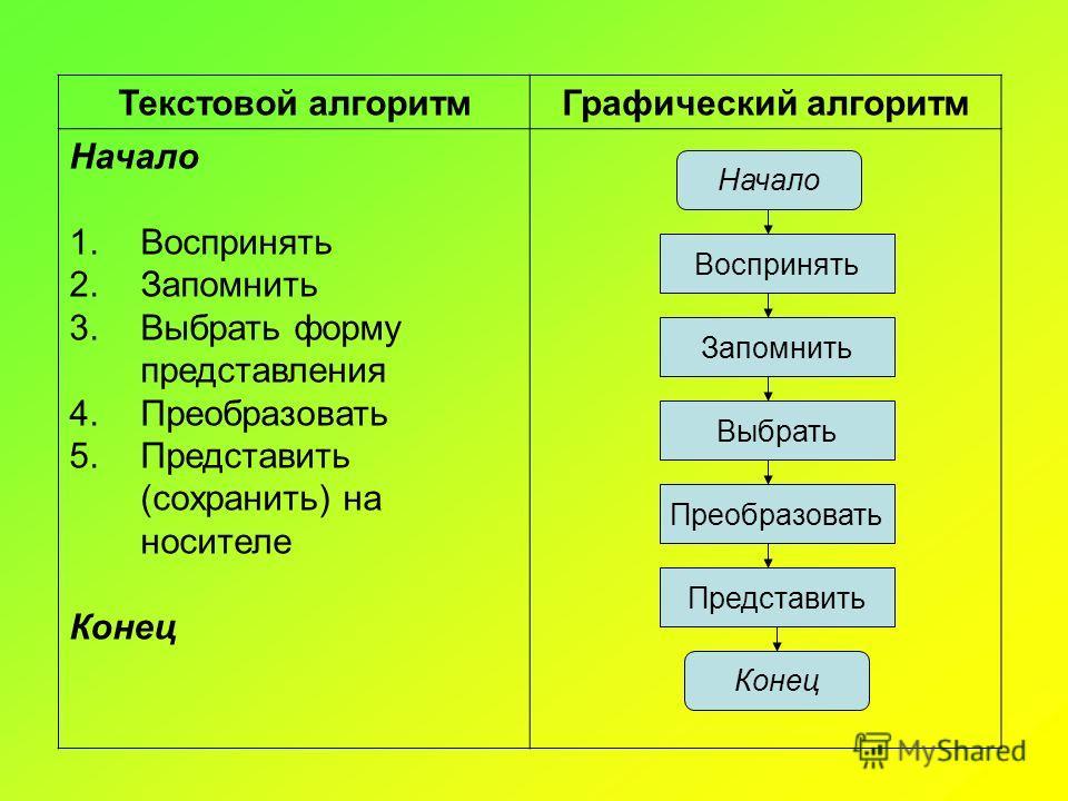 Текстовой алгоритмГрафический алгоритм Начало 1.Воспринять 2.Запомнить 3.Выбрать форму представления 4.Преобразовать 5.Представить (сохранить) на носителе Конец Начало Воспринять Запомнить Выбрать Преобразовать Представить Конец