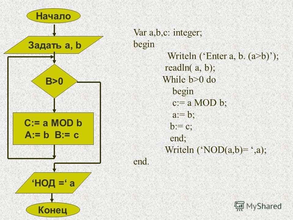 Начало Задать a, b B>0 C:= a MOD b A:= b B:= c Конец НОД = a Var a,b,c: integer; begin Writeln (Enter a, b. (a>b)); readln( a, b); While b>0 do begin c:= a MOD b; a:= b; b:= c; end; Writeln (NOD(a,b)=,a); end.