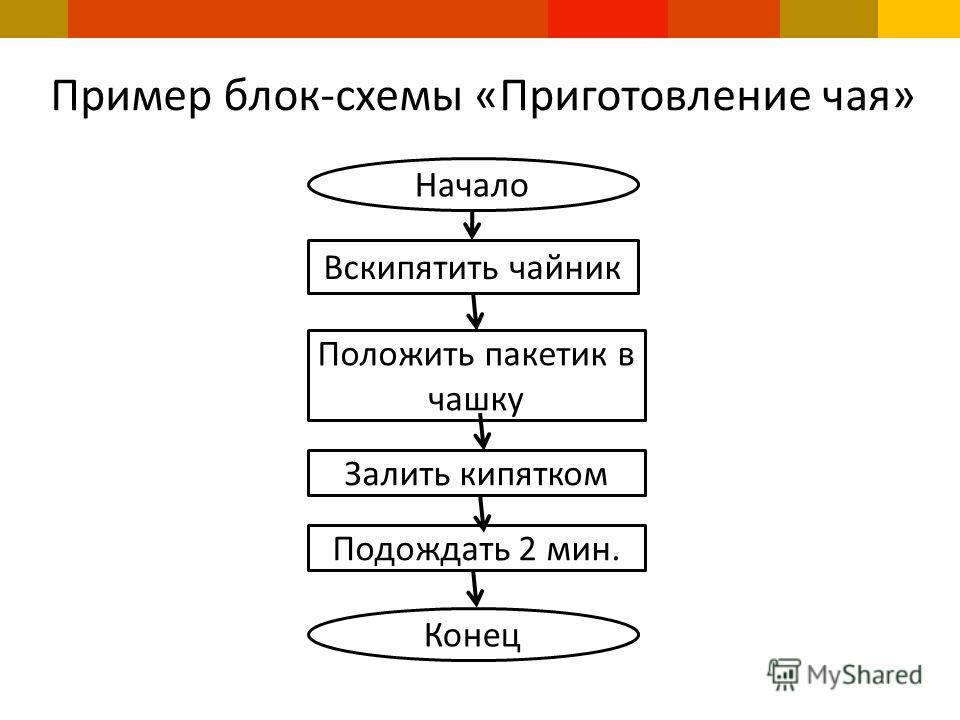 Пример блок-схемы «