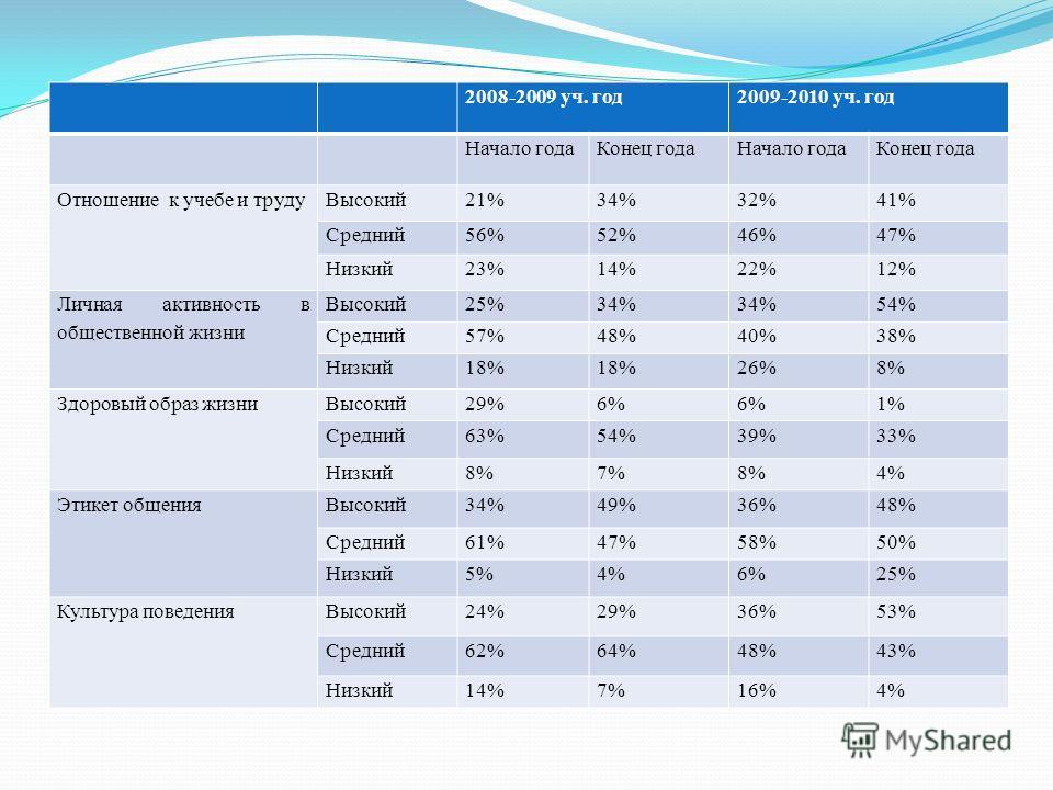 2008-2009 уч. год2009-2010 уч. год Начало годаКонец годаНачало годаКонец года Отношение к учебе и трудуВысокий21%34%32%41% Средний56%52%46%47% Низкий23%14%22%12% Личная активность в общественной жизни Высокий25%34% 54% Средний57%48%40%38% Низкий18% 2