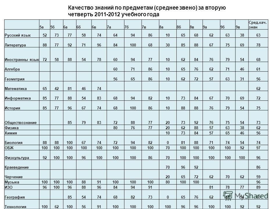 Качество знаний по предметам (среднее звено) за вторую четверть 2011-2012 учебного года 5а5б6а6б6в7а7б7в8а8б8в9а9б9в Сред.кач. знан Русский язык527377587464948610656862633863 Литература8877927196841006830858867756978 Иностранны язык725888547860947710