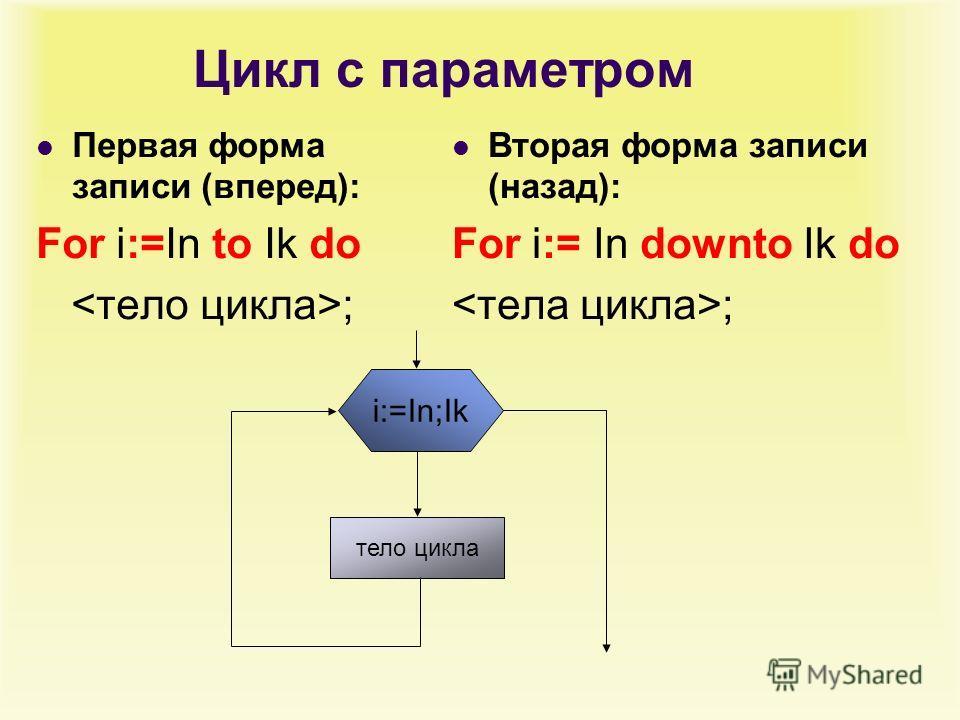Цикл с параметром Первая форма записи (вперед): For i:=In to Ik do ; Вторая форма записи (назад): For i:= In downto Ik do ; тело цикла i:=In;Ik